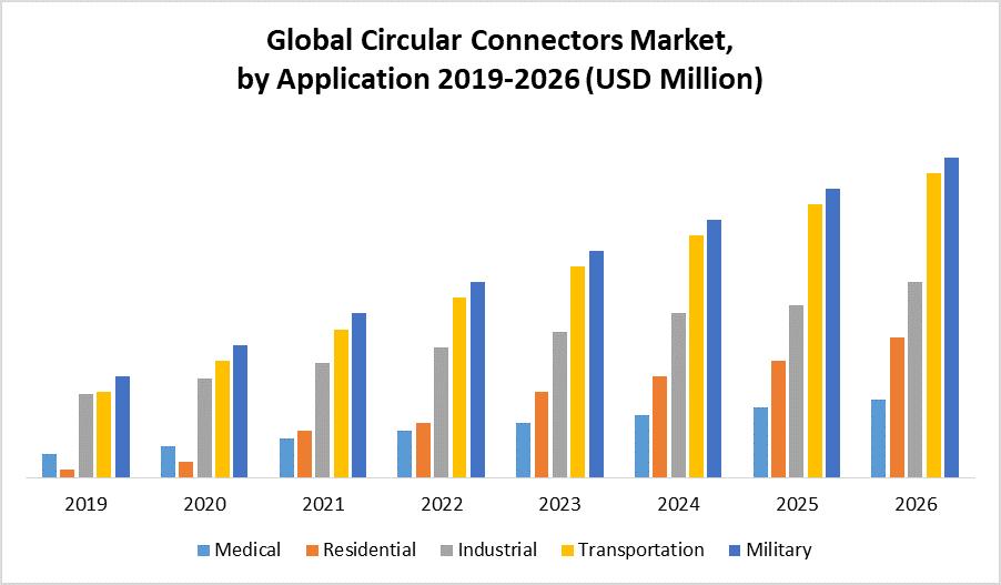 Global Circular Connectors Market