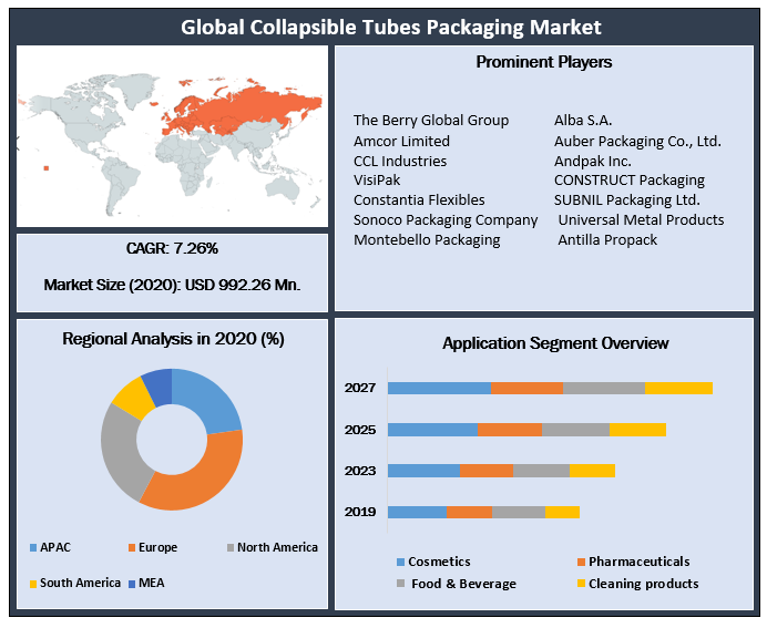 Global Collapsible Tubes Packaging Market