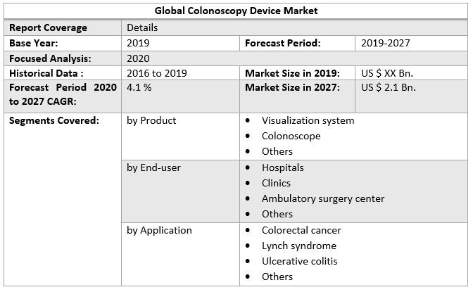 Global Colonoscopy Device Market 6