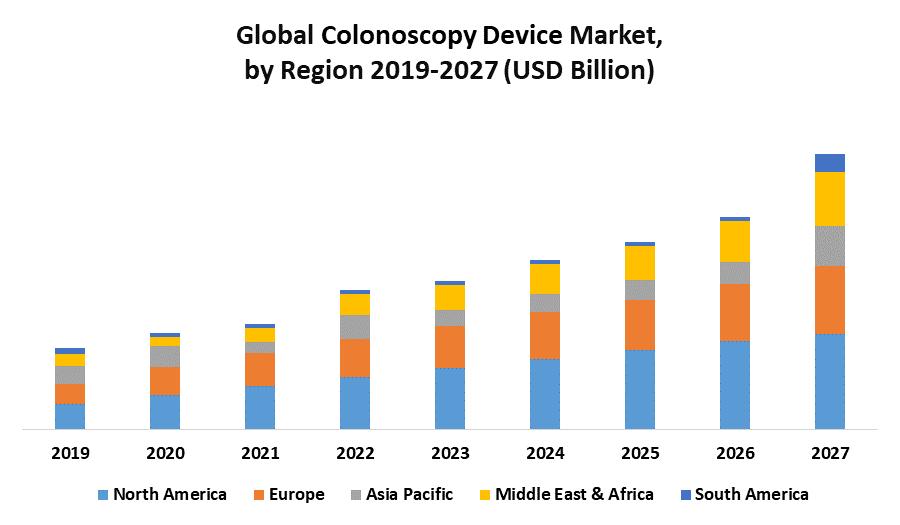 Global Colonoscopy Device Market