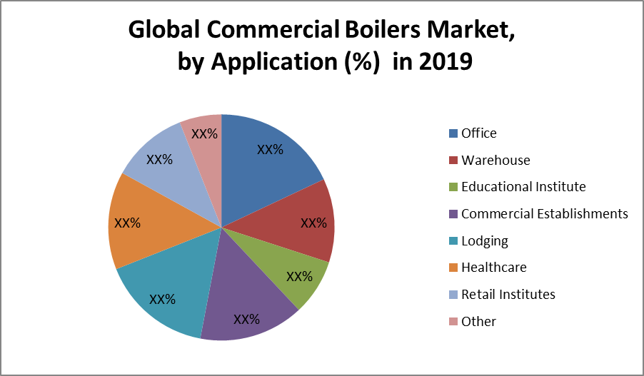Global Commercial Boilers Market