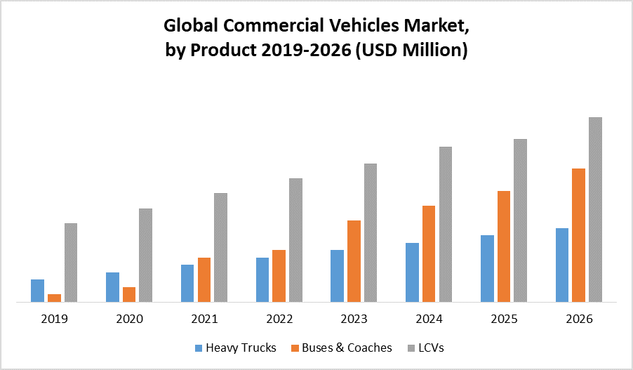 Global Commercial Vehicles