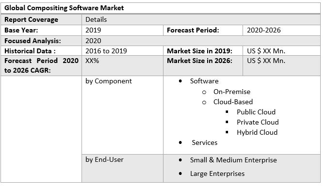 Global Compositing Software Market 3