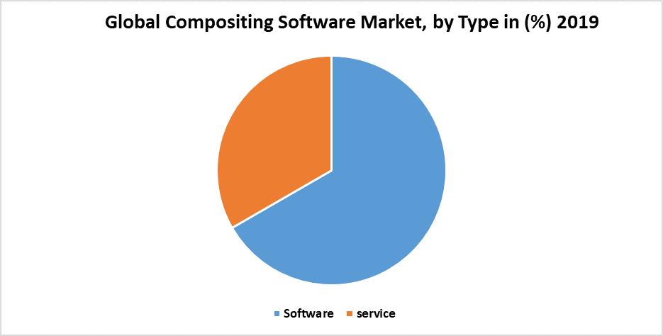 Global Compositing Software Market