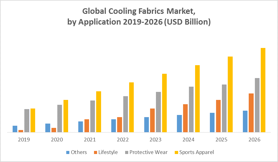 Global Cooling Fabrics Market
