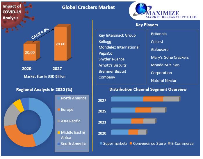 Global Crackers Market