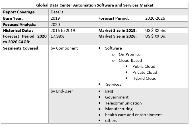 Global Data Center Automation Software and Services Market 3