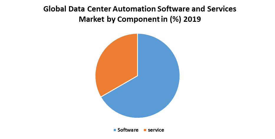 Global Data Center Automation Software and Services Market