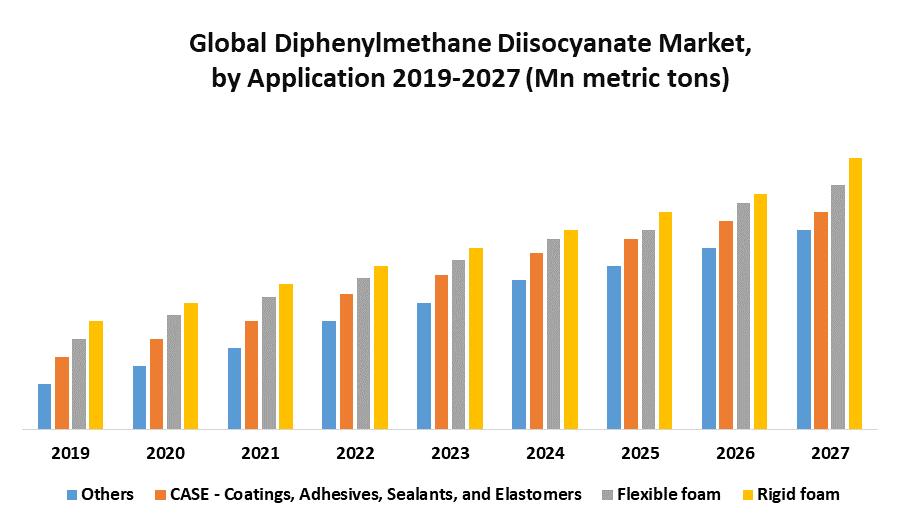Global Diphenylmethane Diisocyanate Market 1