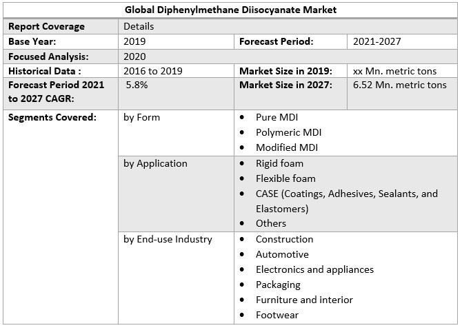 Global Diphenylmethane Diisocyanate Market 3