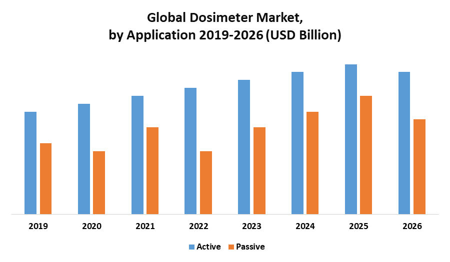 Global Dosimeter Market 1