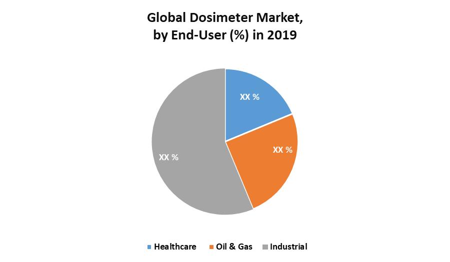 Global Dosimeter Market 2