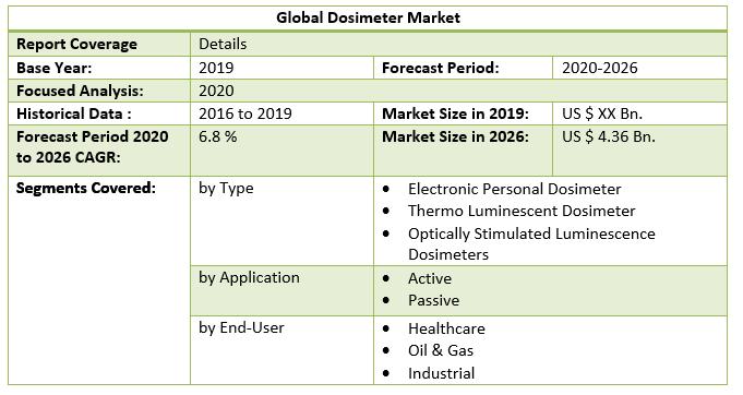 Global Dosimeter Market 4