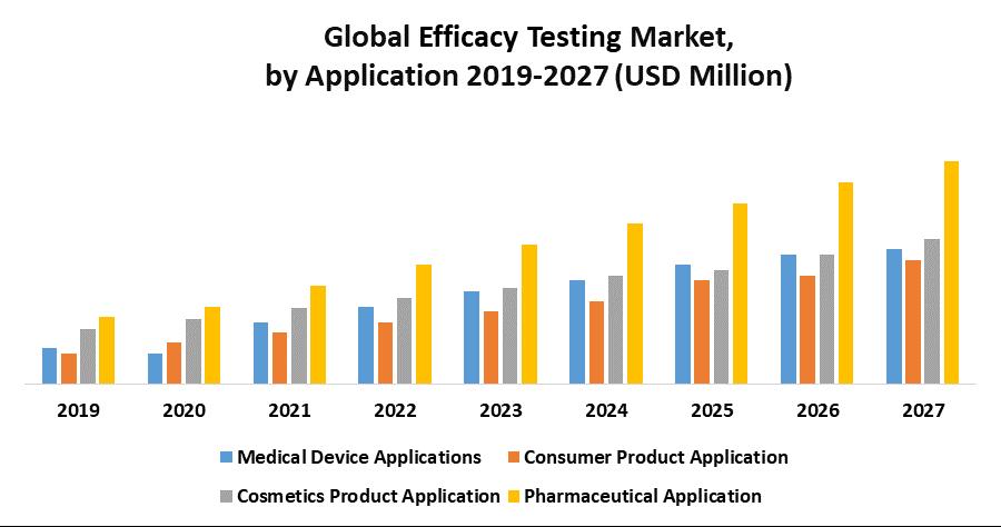 Global Efficacy Testing Market 1