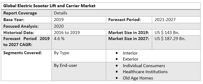 Global Electric Scooter Lift and Carrier Market 4