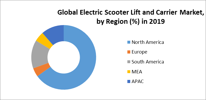 Global Electric Scooter Lift and Carrier Market 5