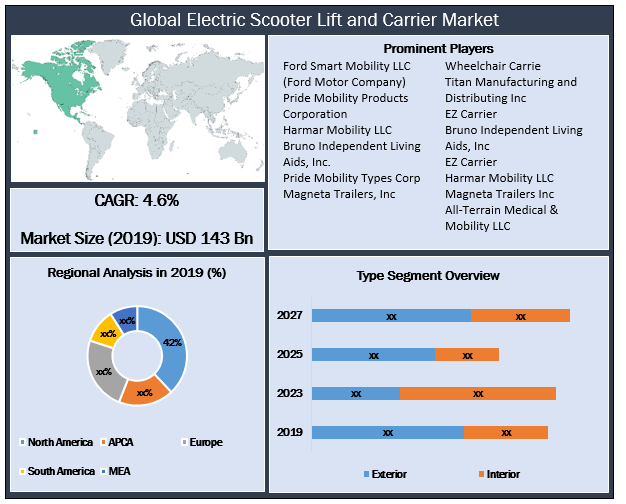 Global Electric Scooter Lift and Carrier Market