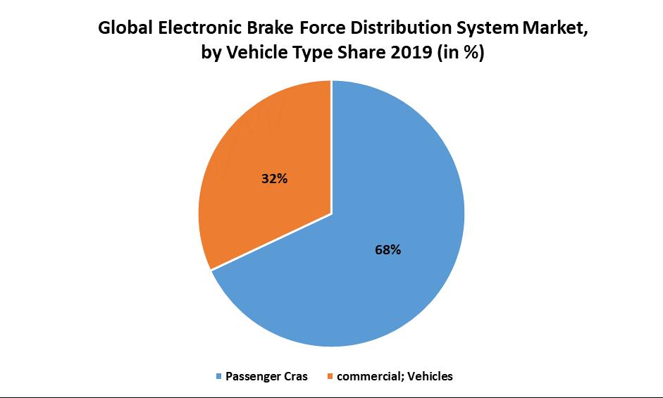 Global Electronic Brake Force Distribution System Market 1