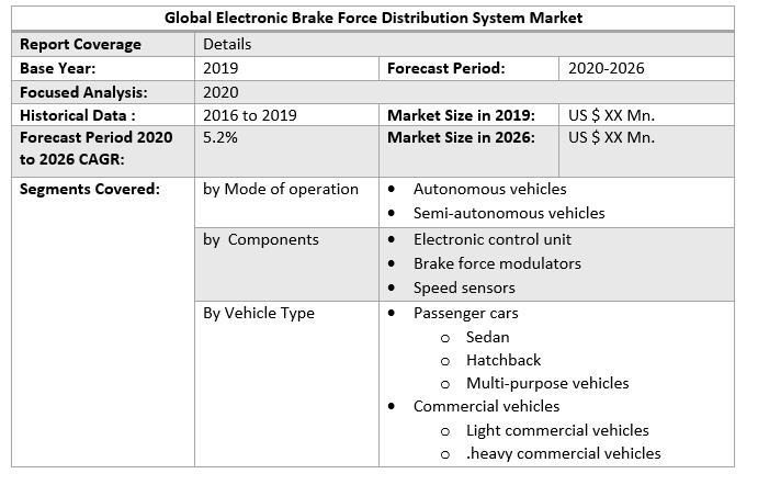 Global Electronic Brake Force Distribution System Market 3