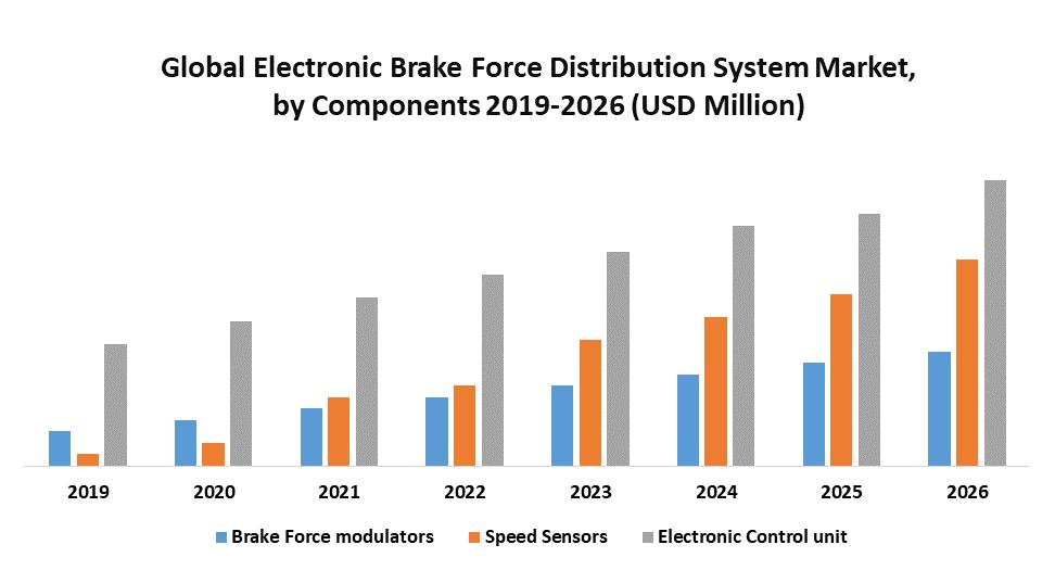 Global Electronic Brake Force Distribution System Market