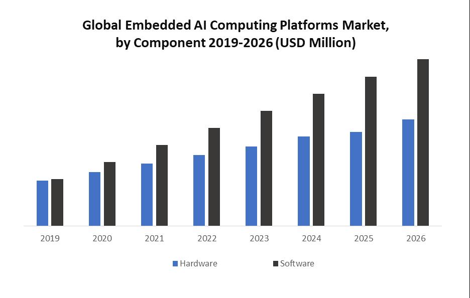 Global Embedded AI Computing Platforms Market