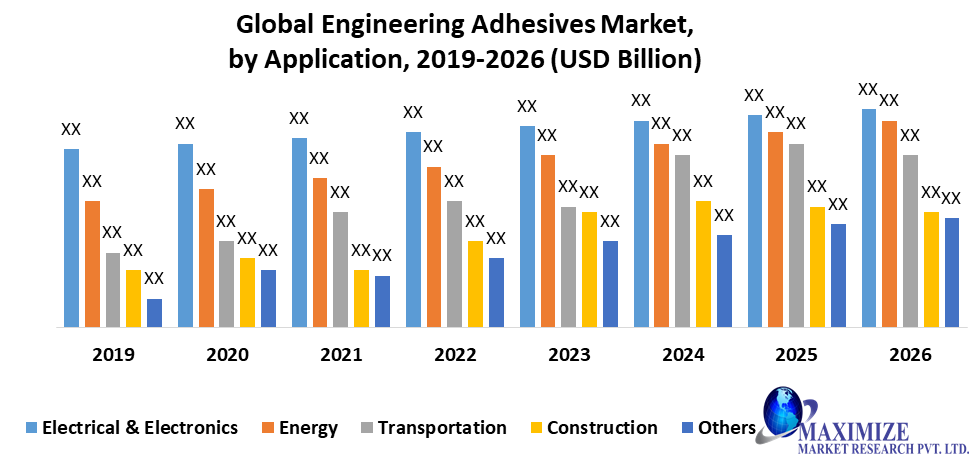 Global Engineering Adhesives Market