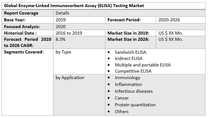 Global Enzyme-Linked Immunosorbent Assay (ELISA) Testing Market 3