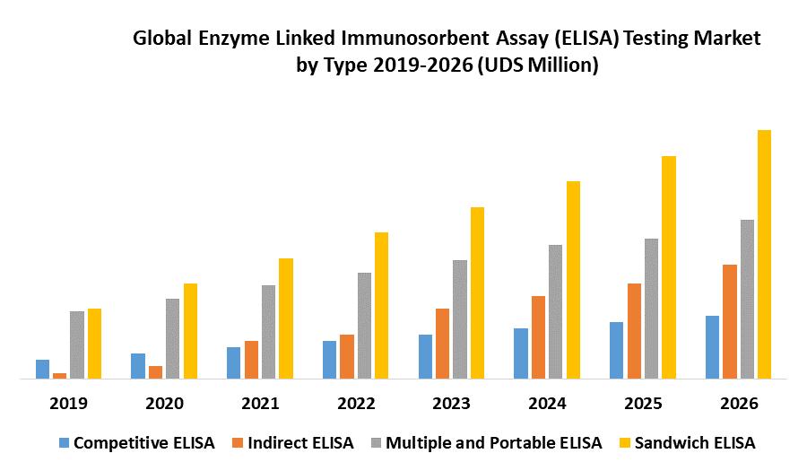 Global Enzyme-Linked Immunosorbent Assay (ELISA) Testing Market