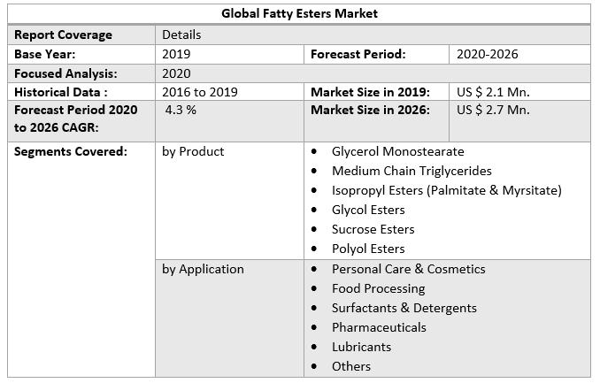 Global Fatty Esters Market 2