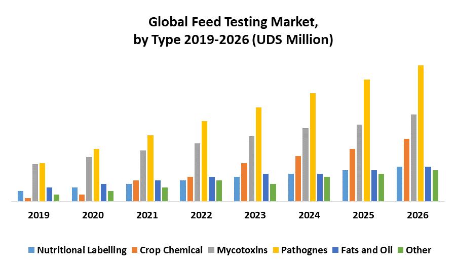 Global Feed Testing Market