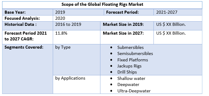 Global Floating Rigs Market 2