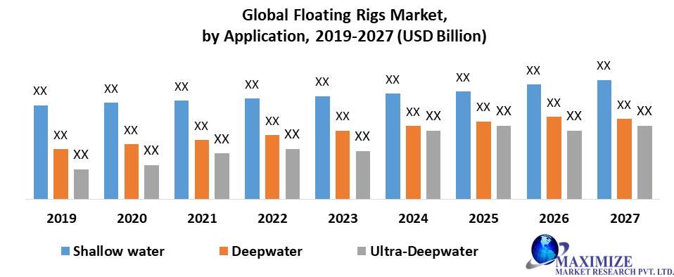 Global Floating Rigs Market