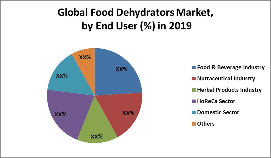 Global Food Dehydrators Market