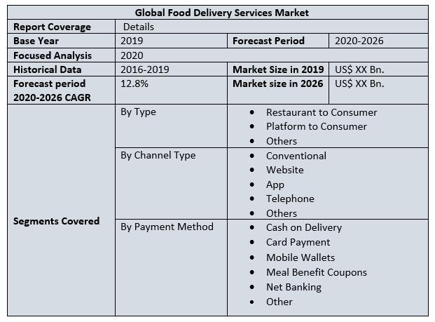 Global Food Delivery Services Market