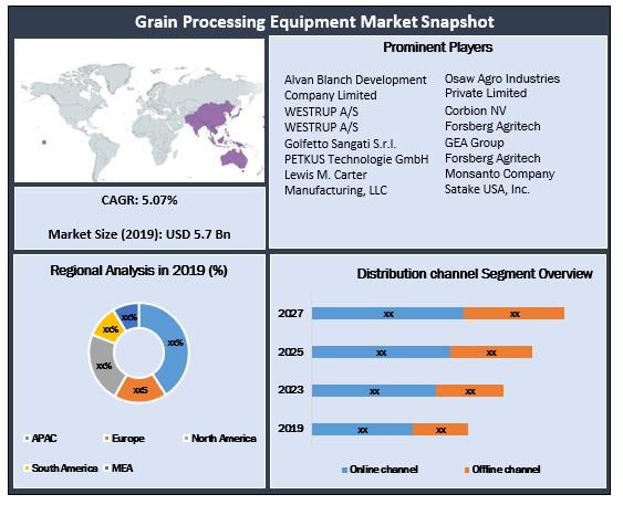 Global Grain Processing Equipment Market