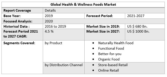 Global Health & Wellness Foods Market a