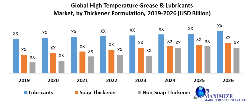 Global High Temperature Grease & Lubricants Market