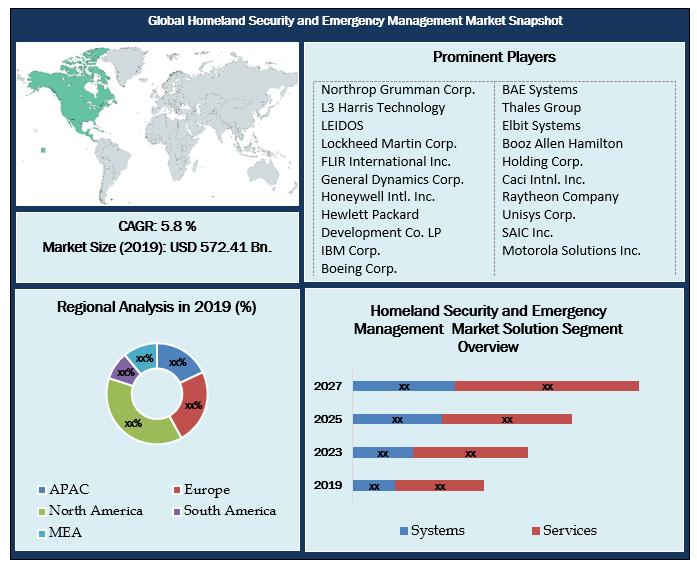 Global Homeland Security and Emergency Management Market