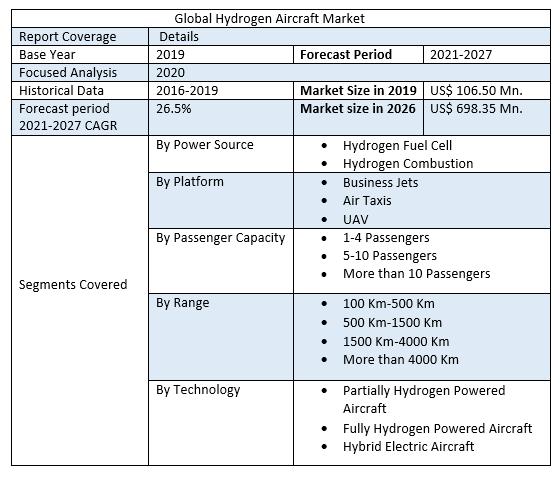 Global Hydrogen Aircraft Market
