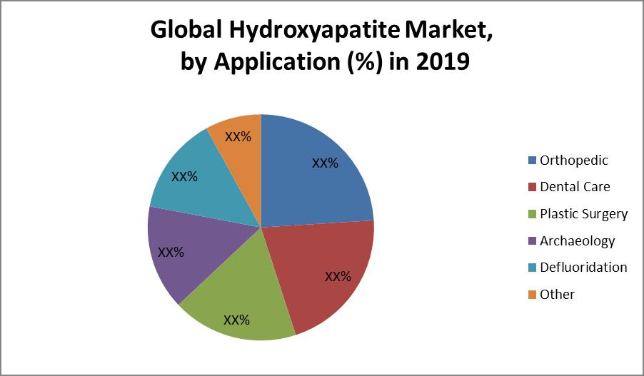 Global Hydroxyapatite Market