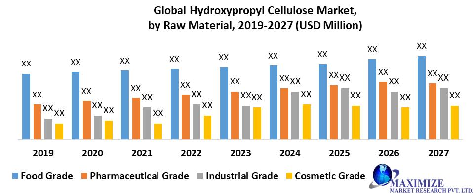 Global Hydroxypropyl Cellulose Market