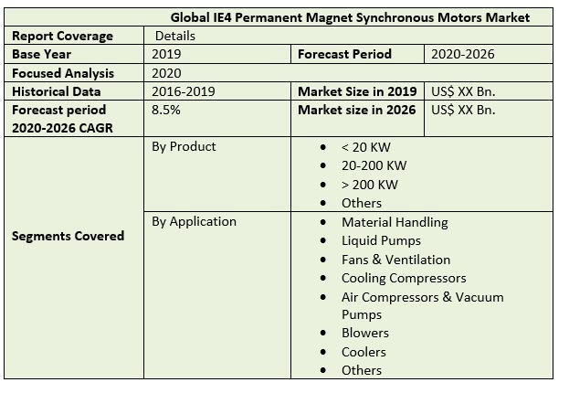Global IE4 Permanent Magnet Synchronous Motors Market 2