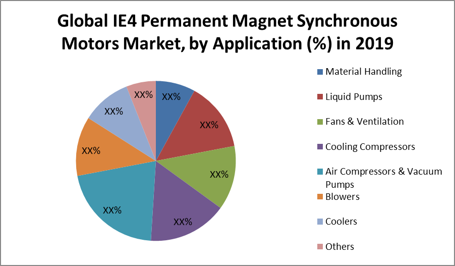 Global IE4 Permanent Magnet Synchronous Motors Market