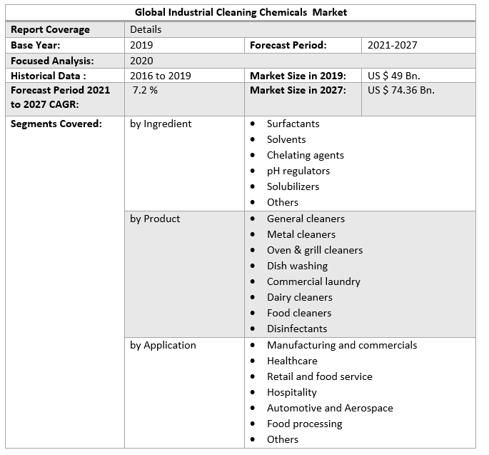 Global Industrial Cleaning Chemicals Market 2