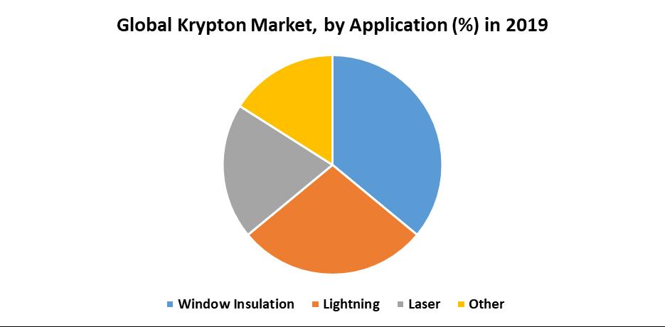 Global Krypton Market 1
