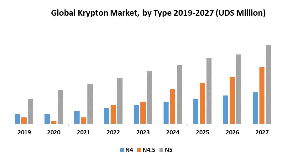 Global Krypton Market