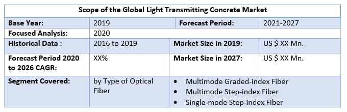 Global Light Transmitting Concrete Market 2