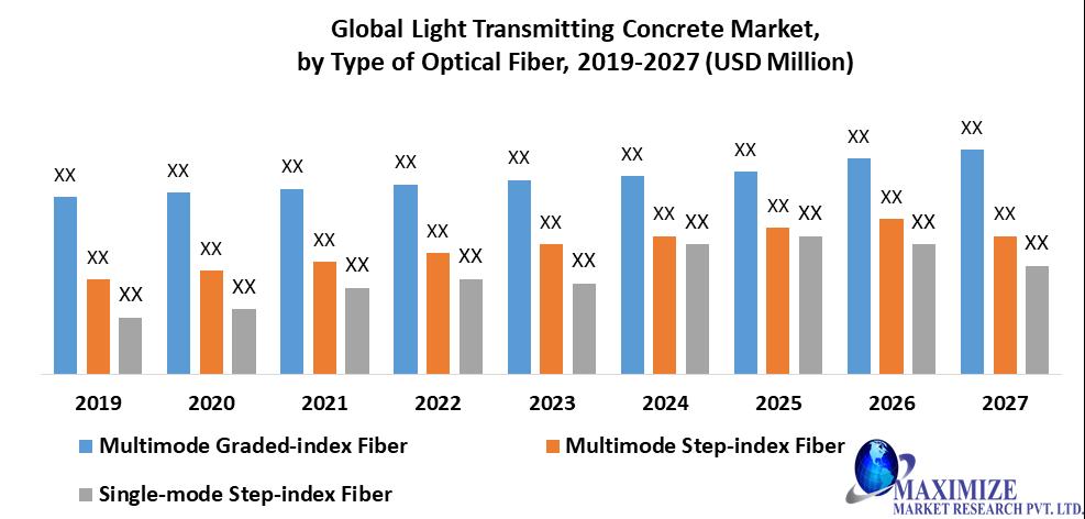 Global Light Transmitting Concrete Market