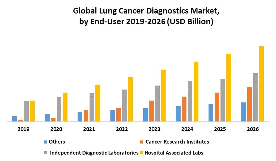 Global Lung Cancer Diagnostics Market 1