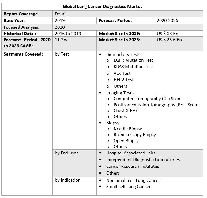 Global Lung Cancer Diagnostics Market 3